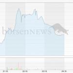 Aktienkurs Voxeljet-Aktie 1.Woche