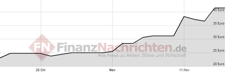 Aktienkurs voxeljet AG