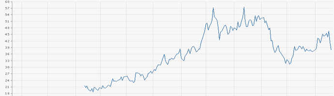 Chart: Aktienverlauf der Exone-Aktie