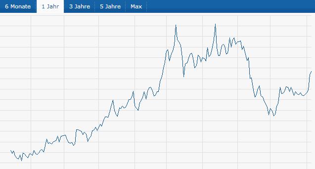 ExOne-Aktienkurs