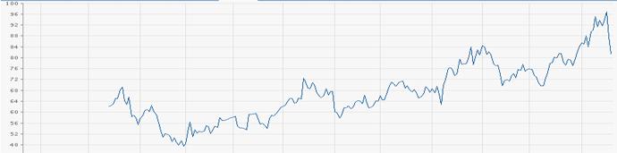 Chart: Aktienverlauf der Stratasys-Aktie