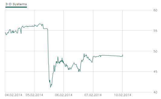 Aktienkurs zeigt Einbruch im Februar 2014