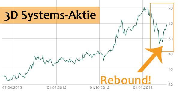3D Systems Aktie Rebound