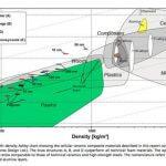 Ashby Chart