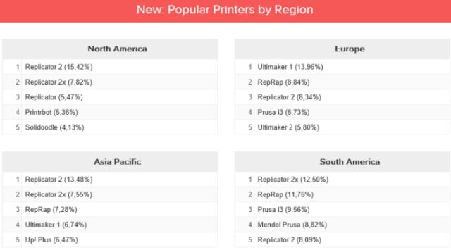 Beliebteste 3D-Drucker in Deutschland, Europa, USA und Asien