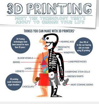 Übersicht Körperteile aus dem 3D-Drucker