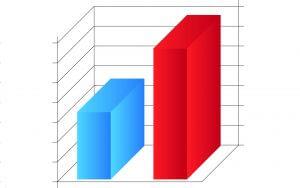 Diagramm Marktentwicklung 3D-Drucker