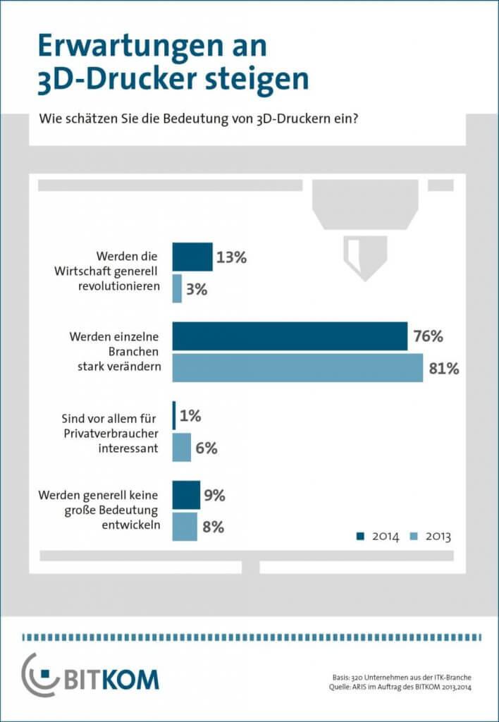Umfragergebnis BITKOM 2014 3D-Druck