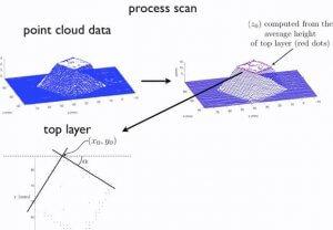 Punktwolke nach Laserscan und Ergebnis algorithmischer Berechnung für 3D-Druck