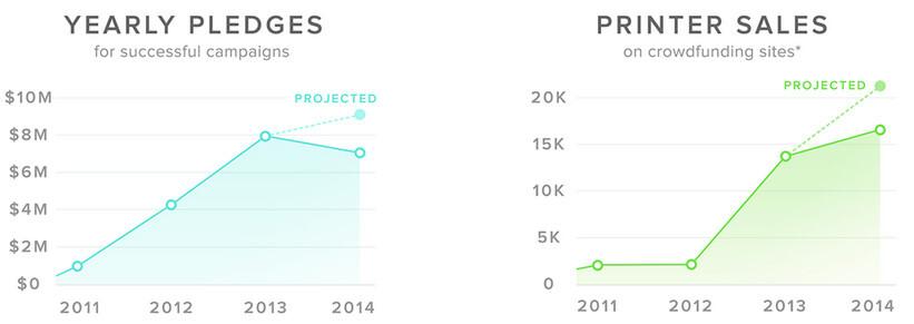 Diagramm der Umsätze 3D-Drucker-Projekte auf Crowdfunding-Plattformen