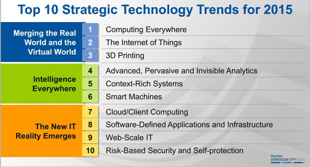 Gartner Technologie-Trends 2015