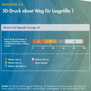 Umfrage 3D-Druck