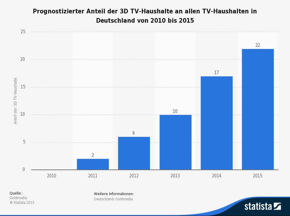 Diagramm zur Entwicklung 3D-TV-Geräte (Statista)