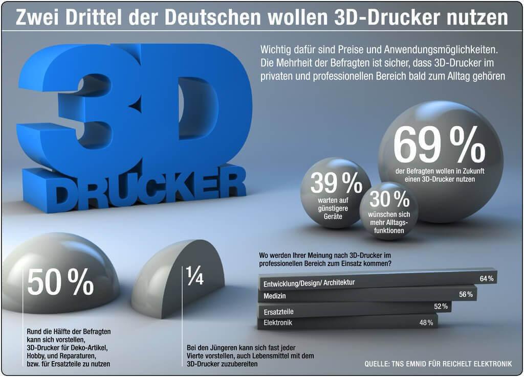 Umfrageergebnis Deutschland 3D-Drucker