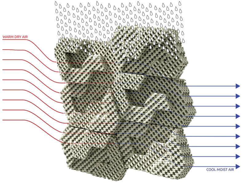 Funktionsweise der Cool Brick