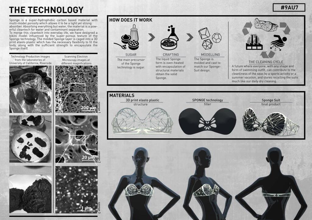 Infografik Sponge Suit
