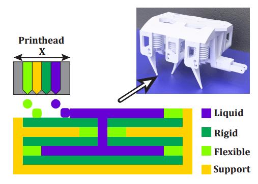 Hydraulik aus dem 3D-Drucker