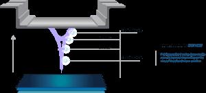 Aufbau des ILI™-3D-Druck-Verfahren