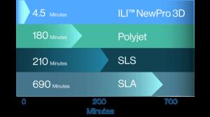Geschwindigkeit ILI™-3D-Druck-Verfahren