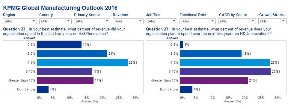 KPMG Produktionsreport Ergebnisse