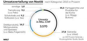 Grafik Umsatzverteilung.