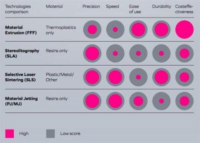 Übersicht der Produktionstechnologien.