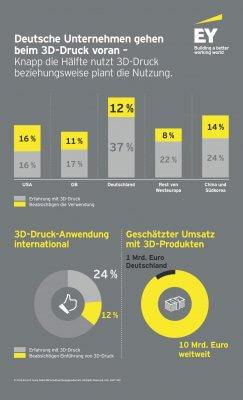 Infografik zum 3D-Druck
