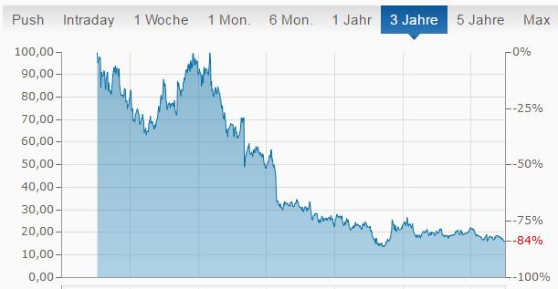 Stratasys Aktienverlauf 3 Jahre