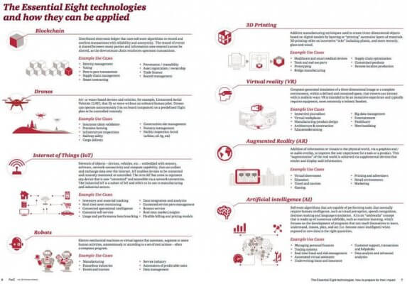 Technologien der Zaukunft
