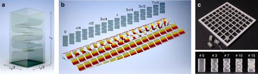 Störmungsverlauf beim Einsatz von Metamaterialien