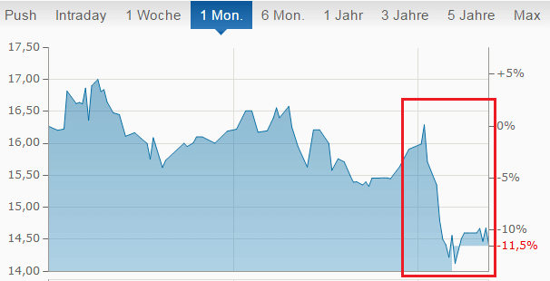 Aktienkurs von 3D-Systems eingebrochen