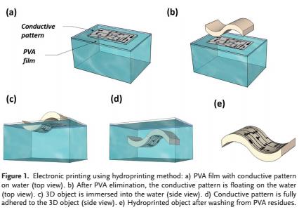 Schematische Darstellung der Hydroprinting-Methode.