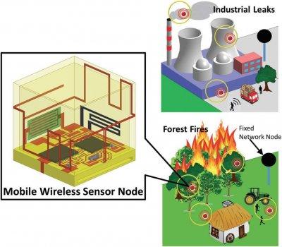 Punkte zur Überwachung mit Sensor