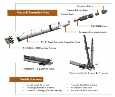 Vector Rakete