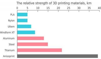Vergleich 3D-Druckfilament Anisoprint