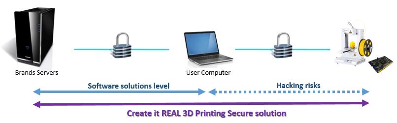 Grafische Darstellung Create it Real Datenübertragung