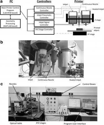 Aufbau des Arbeitsplatzes und Darstellung des Multimaterial-3D-Druckers