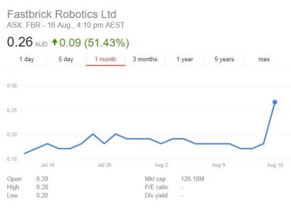 Aktienkurs Fastbrick Robotics