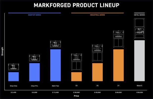 Grafische Übersicht der Markforged 3D-Drucker