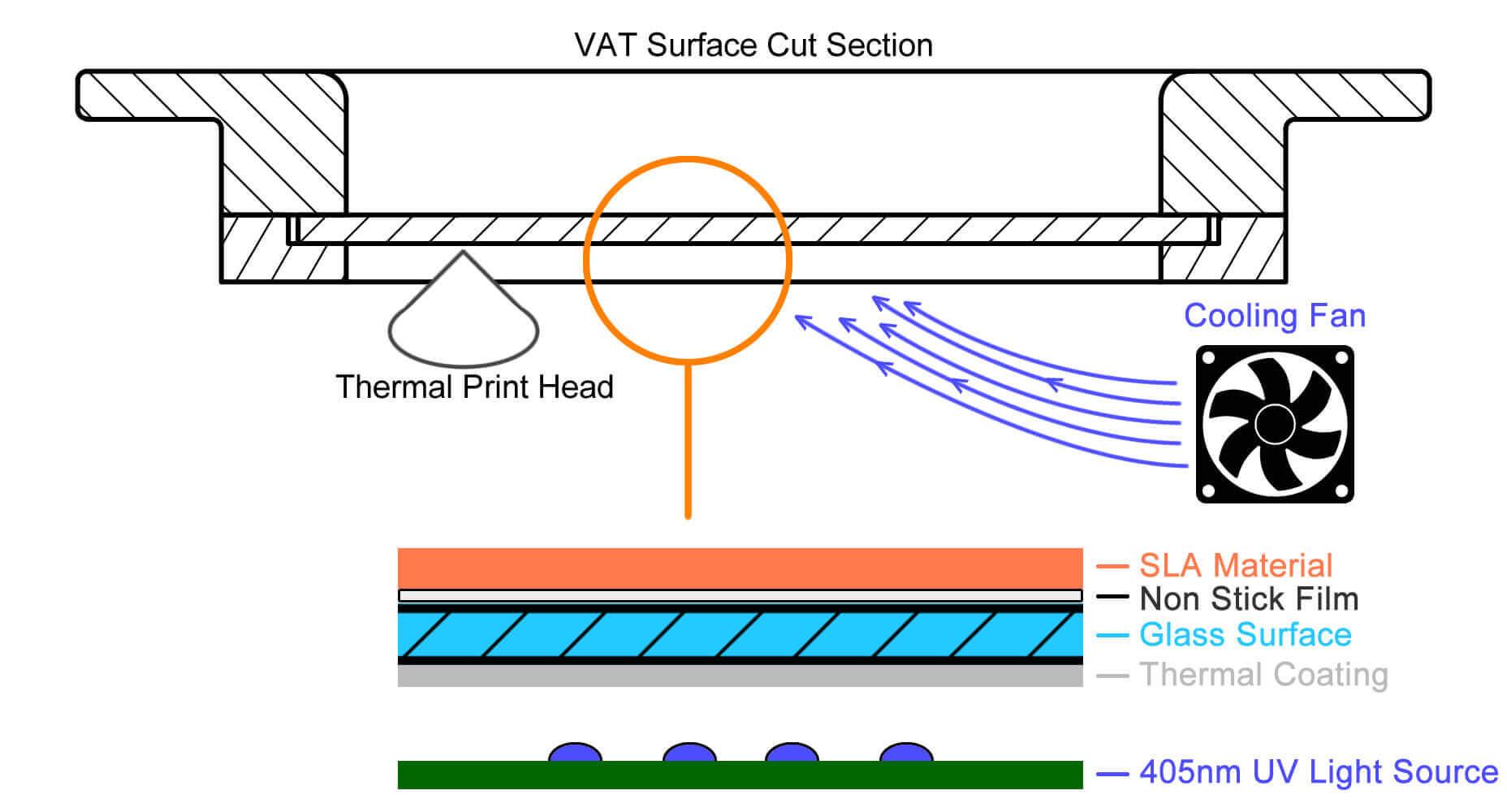 nano sla 3d drucker von ilios arbeitet mit thermal masking technologie. Black Bedroom Furniture Sets. Home Design Ideas