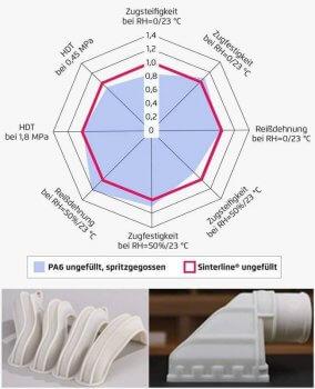 Polyamidpulver von RESINEX