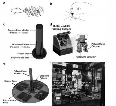 Künstliche Sensore für Unterwasserroboter sehr hilfreich.