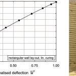 Optimierung Beton-3D-Druck