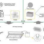 Das Konzept des Food Druckers