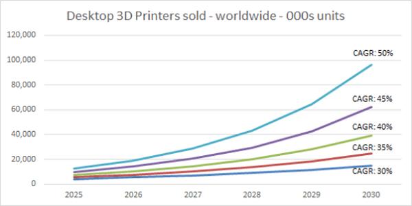 Wachstumsprognose für den Verkauf von 3D-Druckern bis 2030