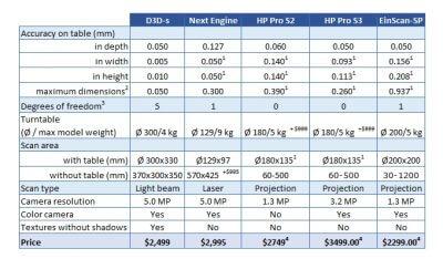 Vergleichstabelle D3D-S Scanner