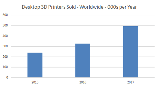 Anzahl verkaufter 3D-Drucker 2015-2017
