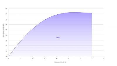 grafische Darstellung der mechanischen Eigenschaften von EPX 82