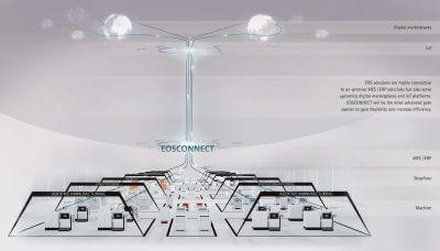 Abbildung des Systems Eosconnect von EOS