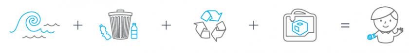 Grafische Darstellung des Recyclingablaufs